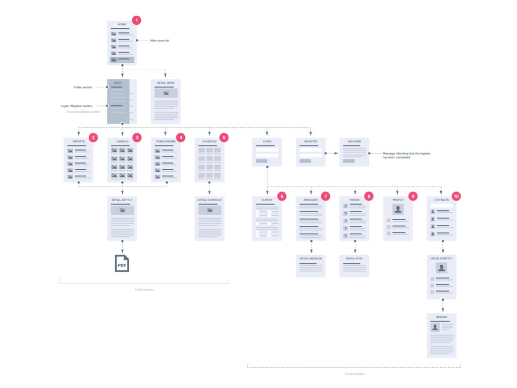 estructura de un sitio web correcta