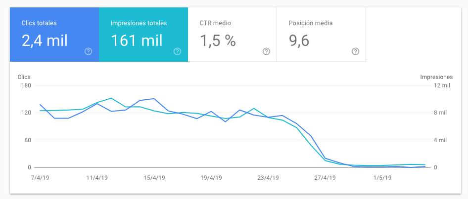 caida de visitas google analitys